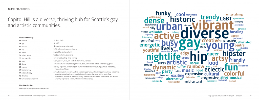 Cloud bubble graphic for words that represent the Capitol Hill neighborhood in Seattle, WA (diverse, vibrant, hip, gay, historic, etc)