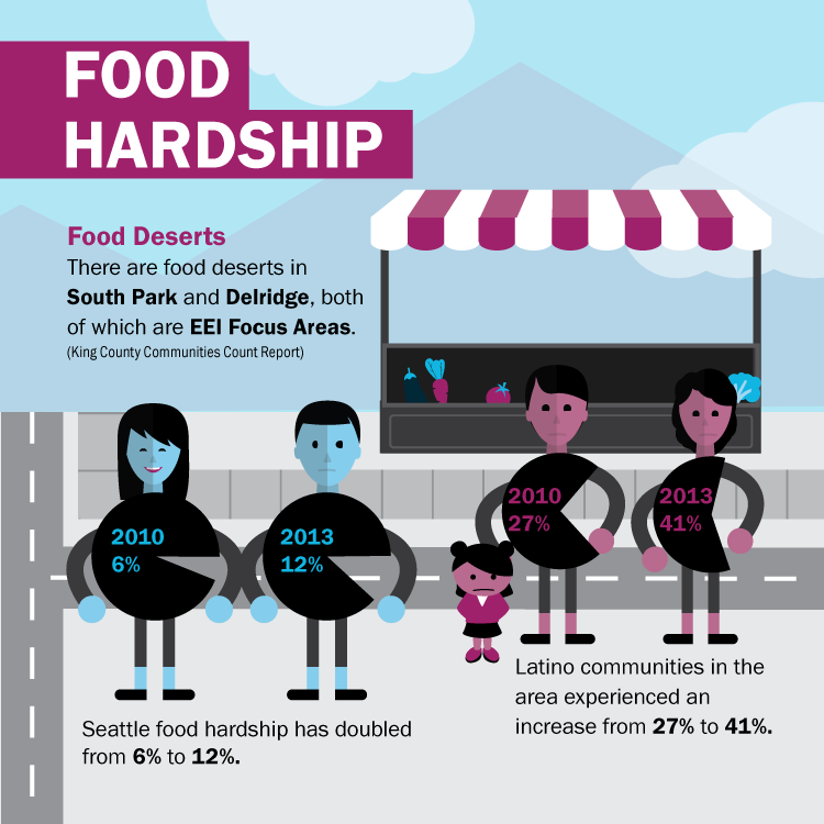 Food hardships illustration and infographic created for the City of Seattle